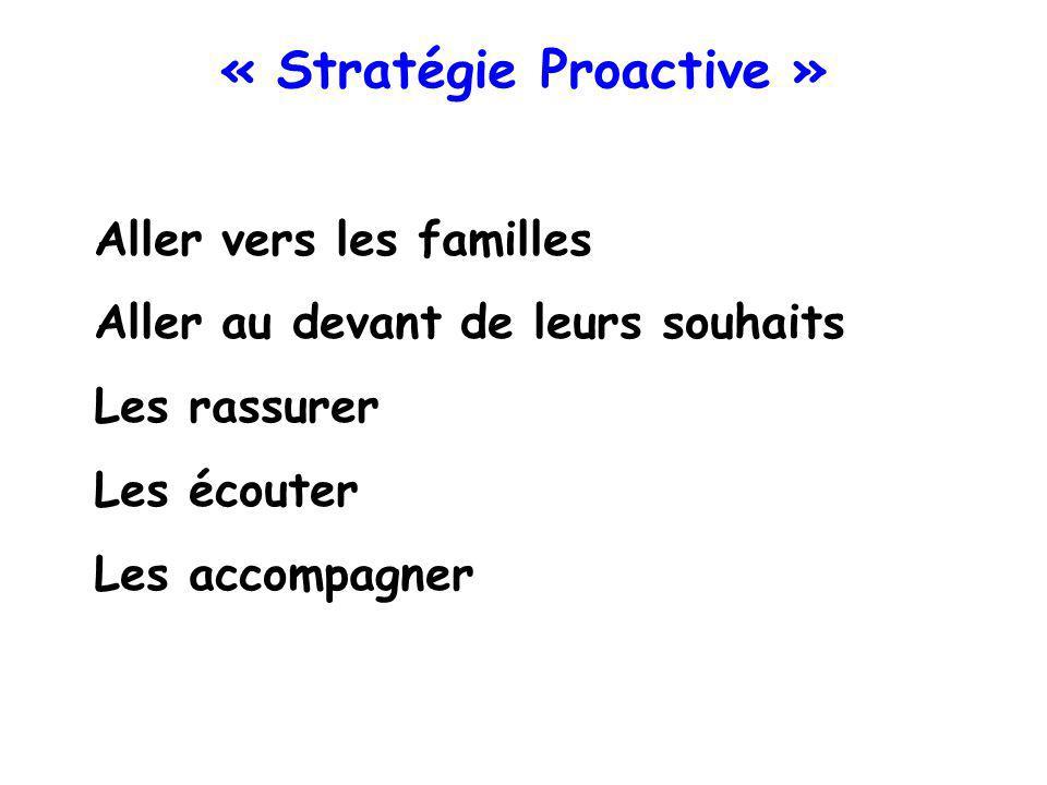 « Stratégie Proactive »