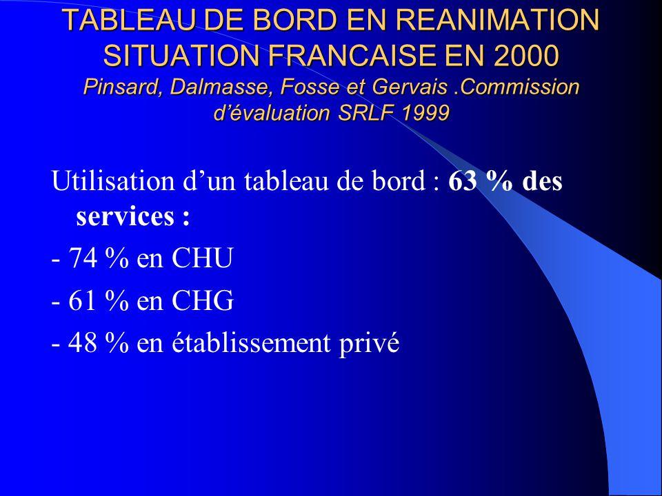 TABLEAU DE BORD EN REANIMATION SITUATION FRANCAISE EN 2000 Pinsard, Dalmasse, Fosse et Gervais .Commission d'évaluation SRLF 1999