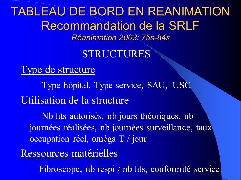 TABLEAU DE BORD EN REANIMATION Recommandation de la SRLF Réanimation 2003: 75s-84s