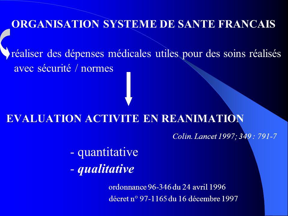 EVALUATION ACTIVITE EN REANIMATION Colin. Lancet 1997; 349 : 791-7