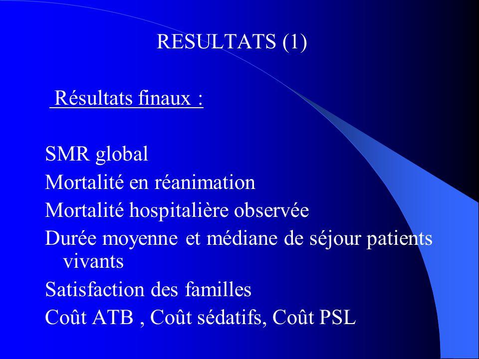 Mortalité en réanimation Mortalité hospitalière observée