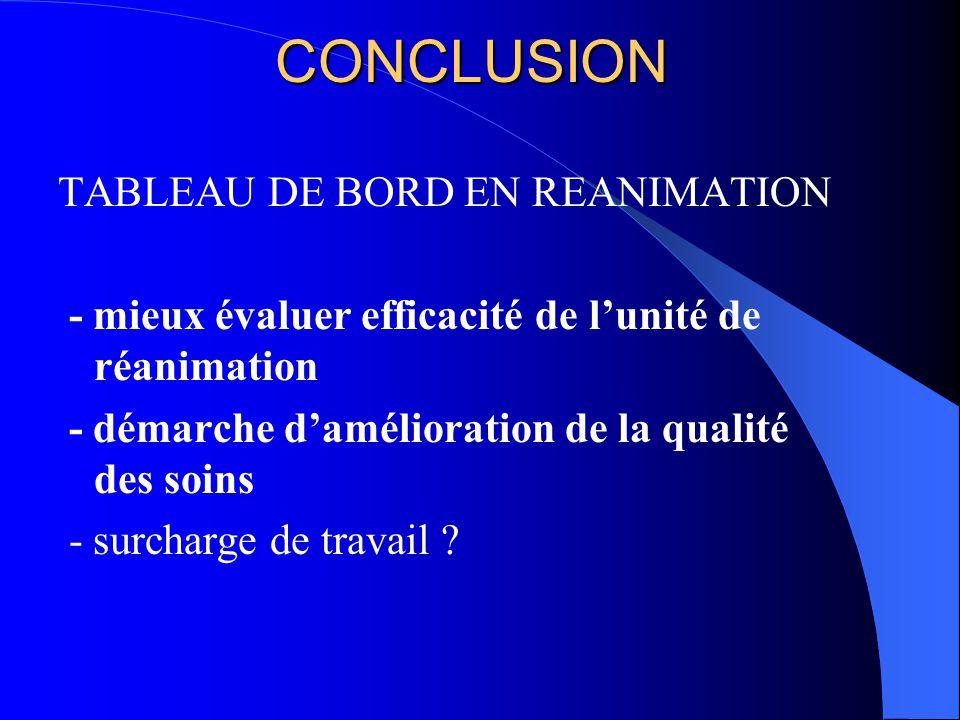 CONCLUSION TABLEAU DE BORD EN REANIMATION
