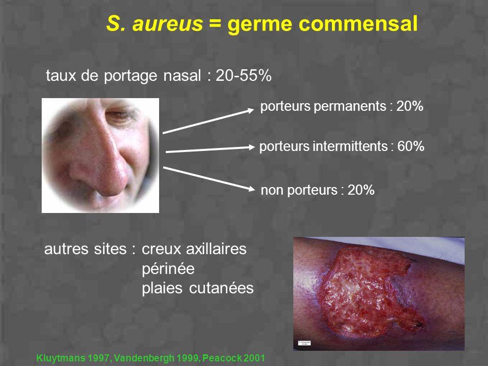 S. aureus = germe commensal