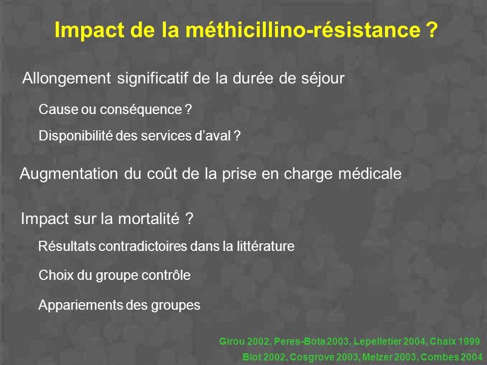 Impact de la méthicillino-résistance