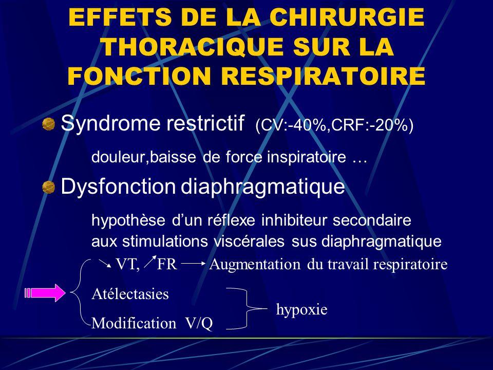 EFFETS DE LA CHIRURGIE THORACIQUE SUR LA FONCTION RESPIRATOIRE