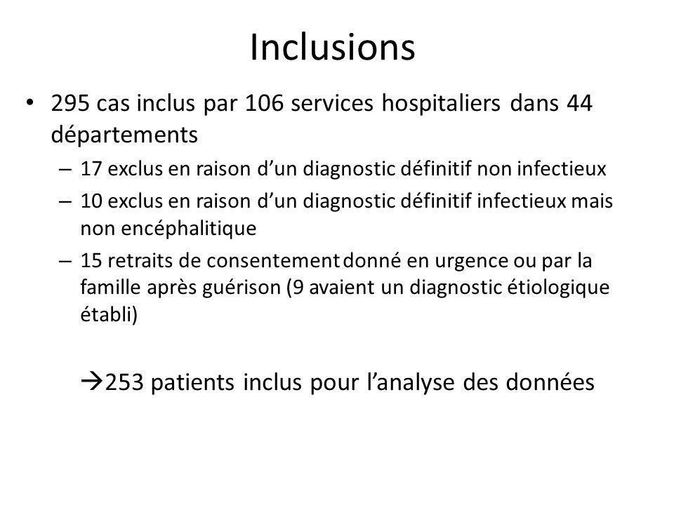 253 patients inclus pour l'analyse des données