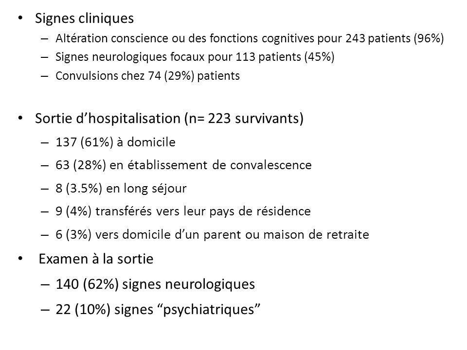 Sortie d'hospitalisation (n= 223 survivants)