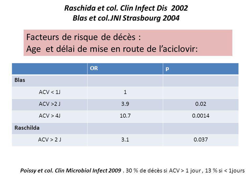 Raschida et col. Clin Infect Dis 2002 Blas et col.JNI Strasbourg 2004