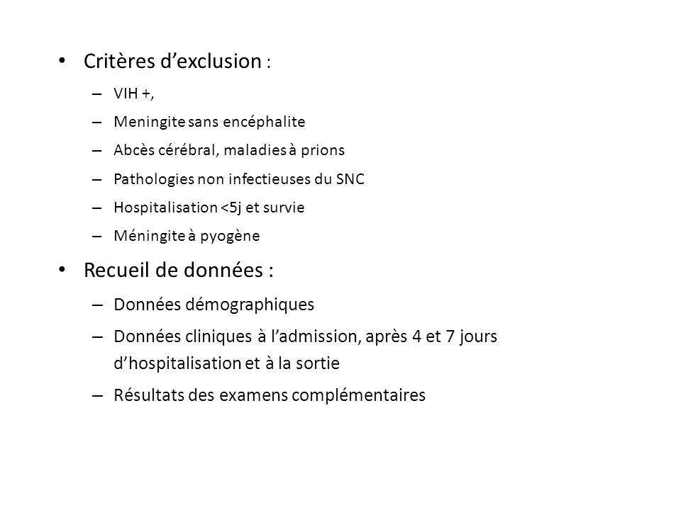 Critères d'exclusion :