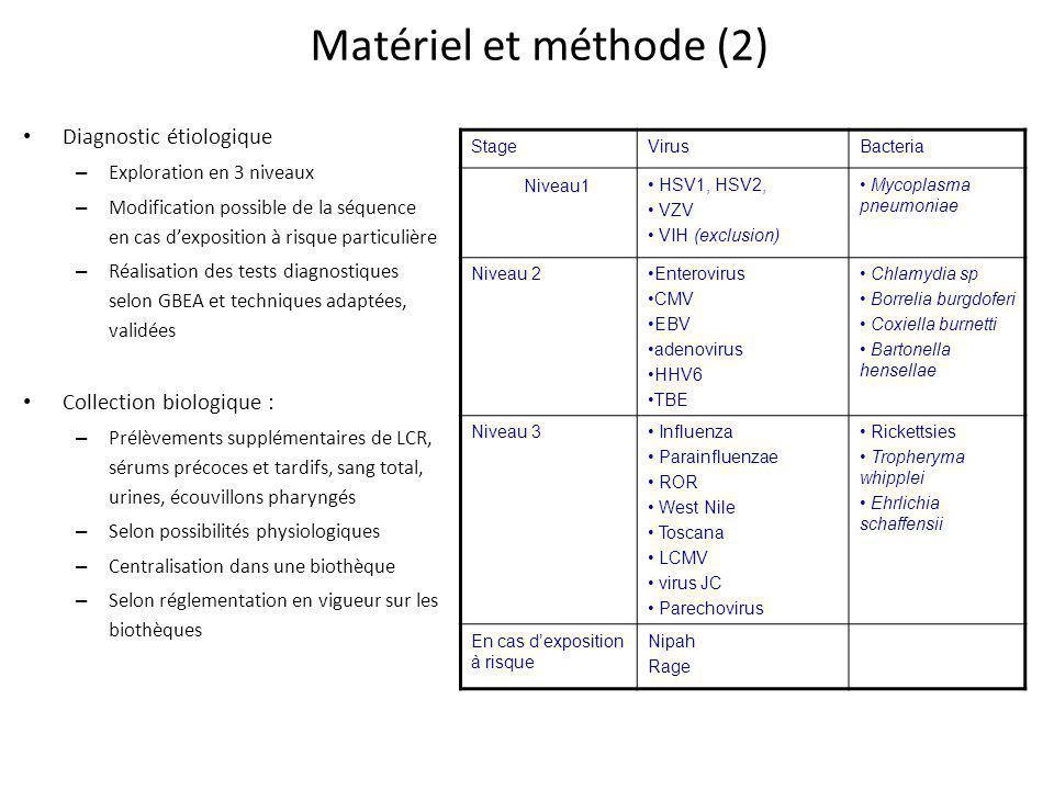 Matériel et méthode (2) Diagnostic étiologique Collection biologique :
