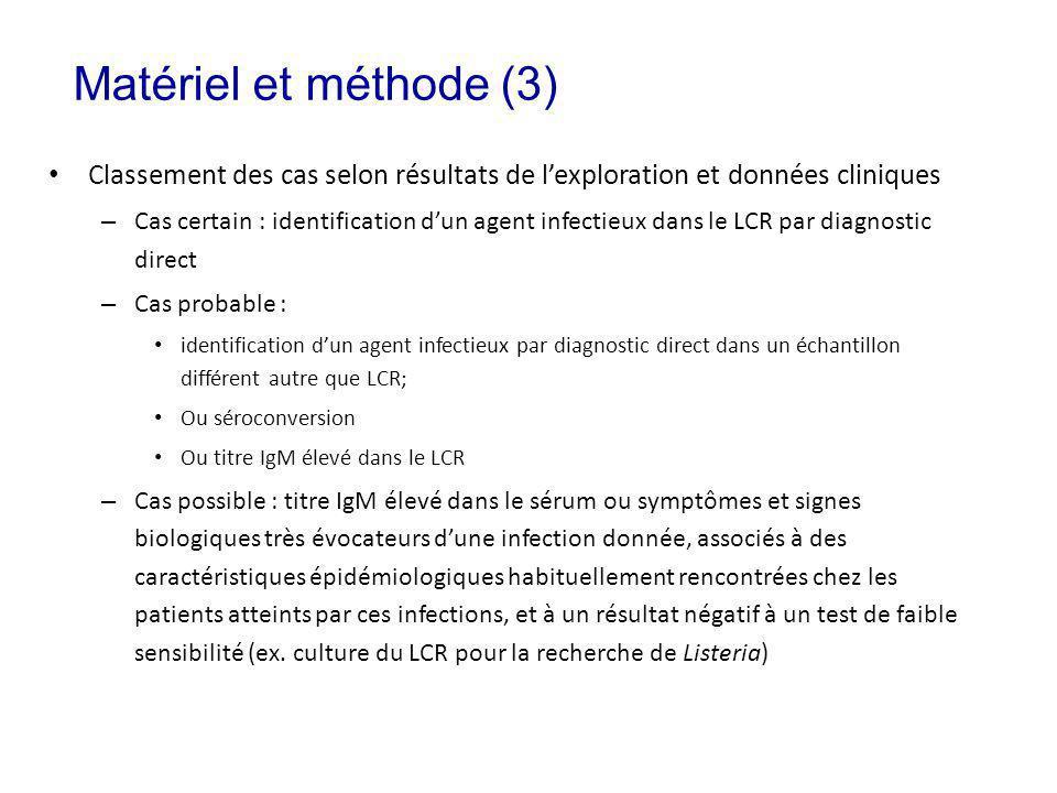 Matériel et méthode (3) Classement des cas selon résultats de l'exploration et données cliniques.