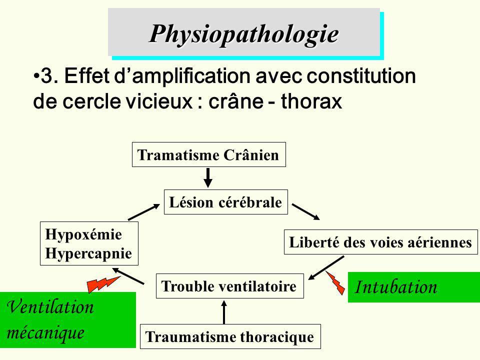 Physiopathologie 3. Effet d'amplification avec constitution de cercle vicieux : crâne - thorax. Tramatisme Crânien.