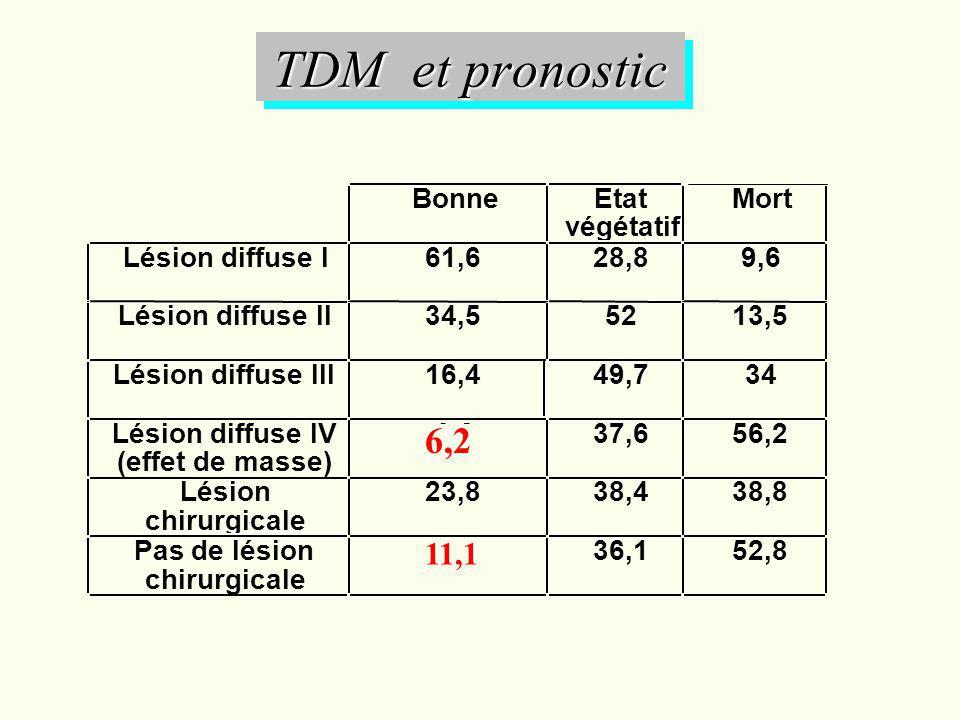 TDM et pronostic 6,2 11,1 Bonne Etat Mort végétatif Lésion diffuse I