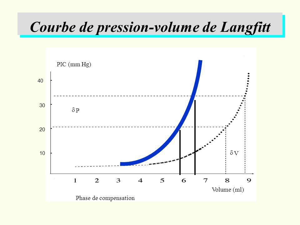 Courbe de pression-volume de Langfitt