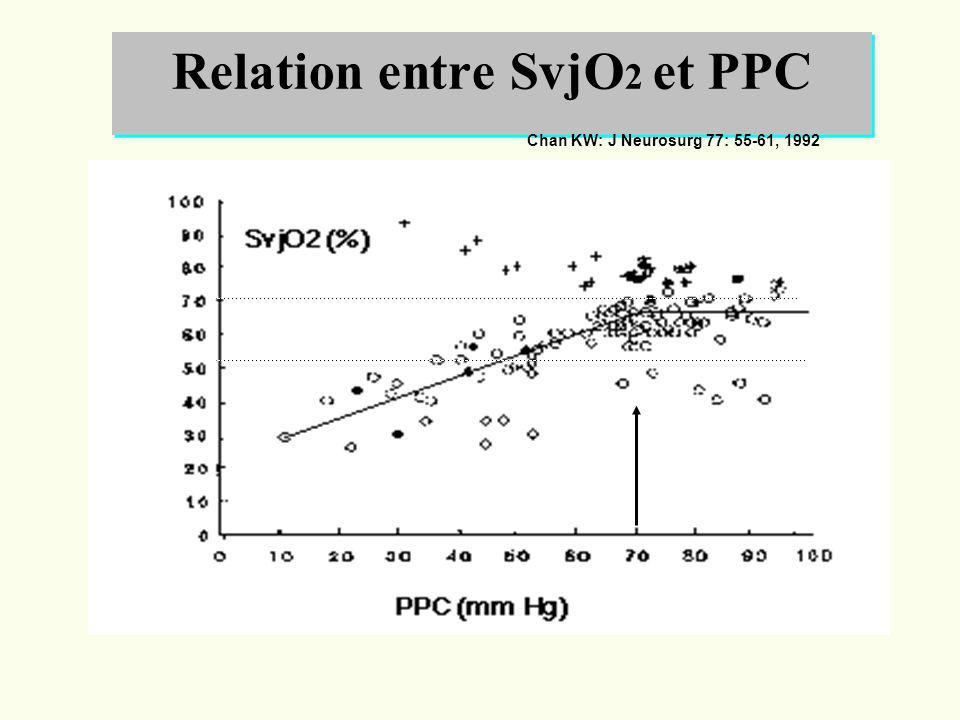 Relation entre SvjO2 et PPC