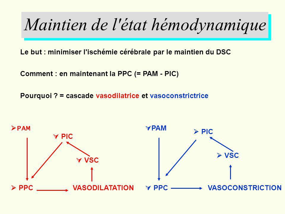 Maintien de l état hémodynamique