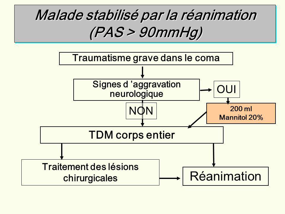 Malade stabilisé par la réanimation (PAS > 90mmHg)