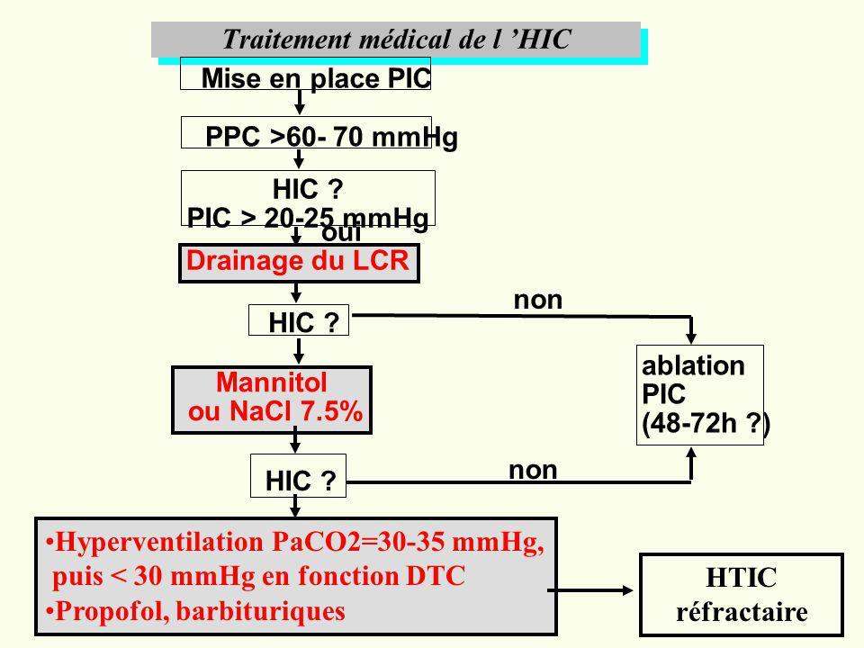 Traitement médical de l 'HIC