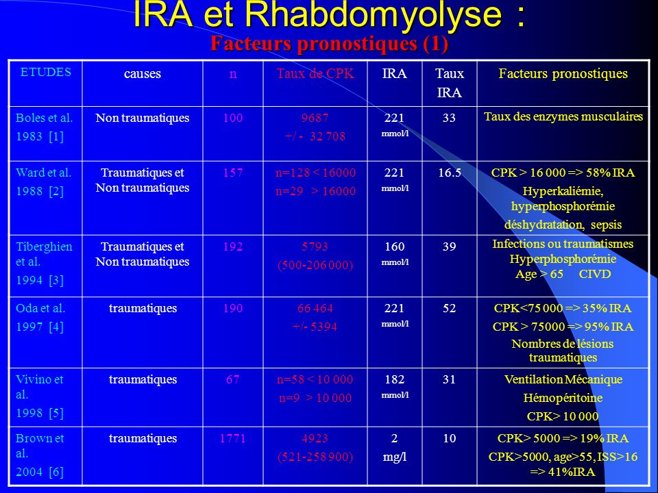 IRA et Rhabdomyolyse : Facteurs pronostiques (1)