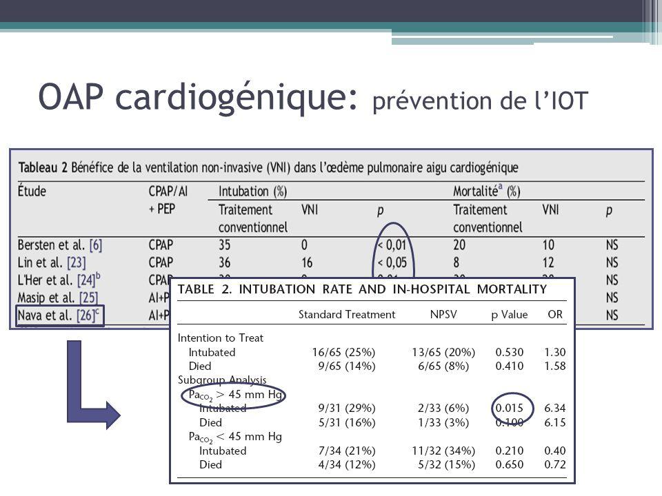OAP cardiogénique: prévention de l'IOT