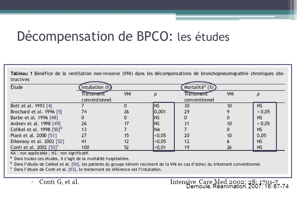 Décompensation de BPCO: les études