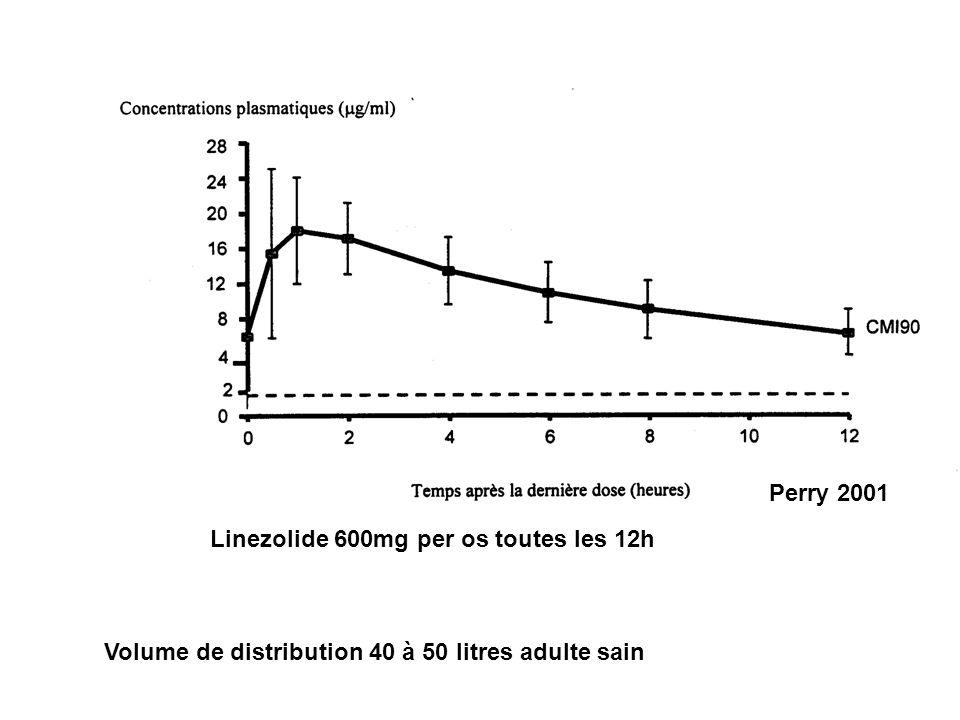 Perry 2001 Linezolide 600mg per os toutes les 12h Volume de distribution 40 à 50 litres adulte sain