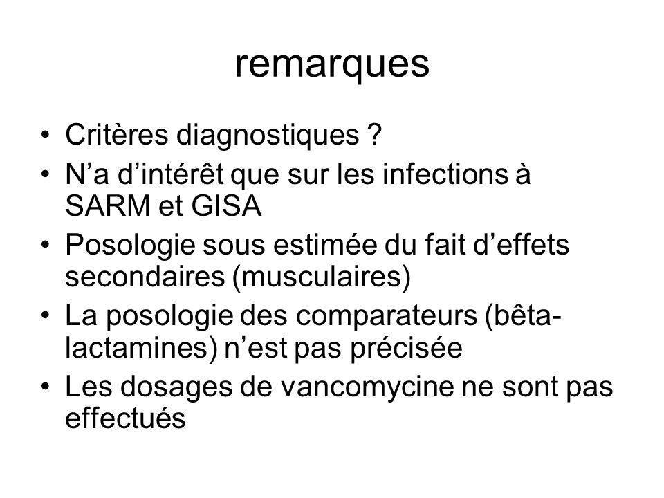 remarques Critères diagnostiques