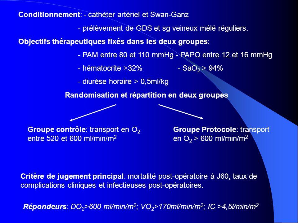 Randomisation et répartition en deux groupes