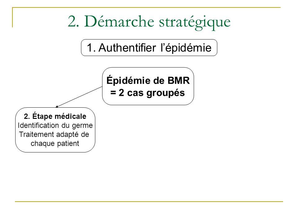 2. Démarche stratégique 1. Authentifier l'épidémie Épidémie de BMR
