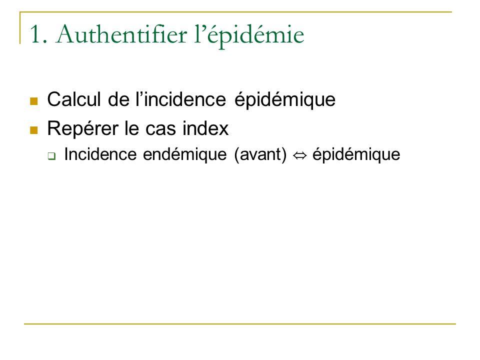 1. Authentifier l'épidémie