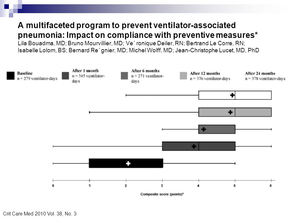 A multifaceted program to prevent ventilator-associated pneumonia: Impact on compliance with preventive measures* Lila Bouadma, MD; Bruno Mourvillier, MD; Ve´ ronique Deiler, RN; Bertrand Le Corre, RN; Isabelle Lolom, BS; Bernard Re´ gnier, MD; Michel Wolff, MD; Jean-Christophe Lucet, MD, PhD
