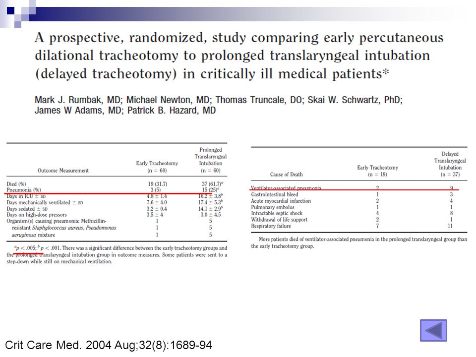 Crit Care Med. 2004 Aug;32(8):1689-94