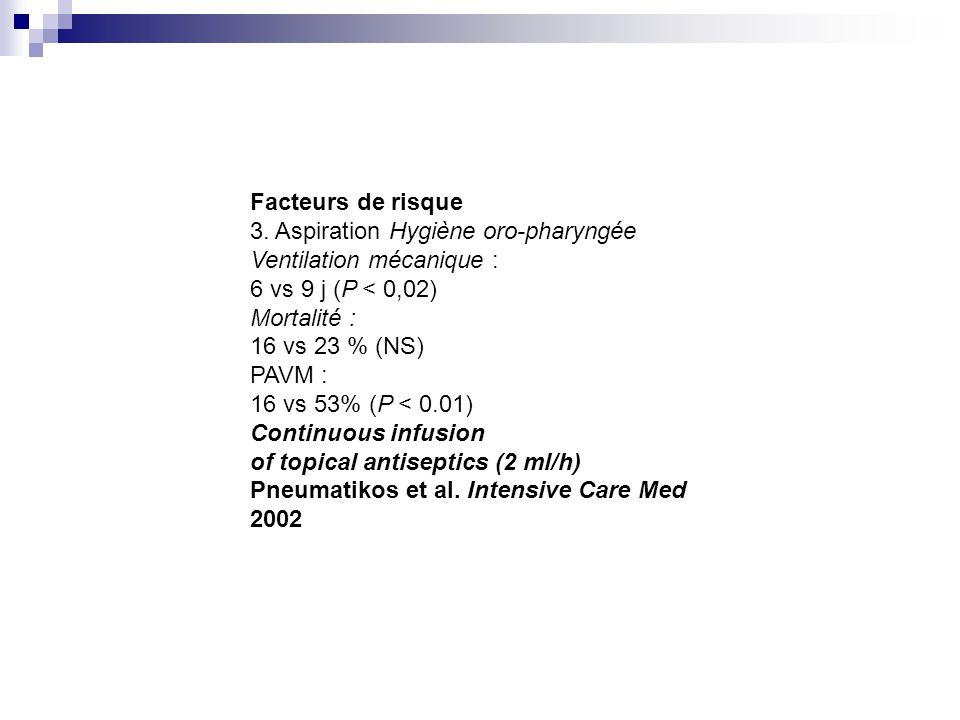 Facteurs de risque 3. Aspiration Hygiène oro-pharyngée. Ventilation mécanique : 6 vs 9 j (P < 0,02)