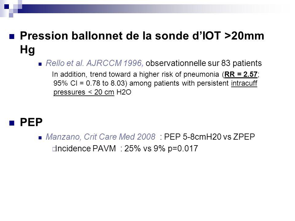 Pression ballonnet de la sonde d'IOT >20mm Hg