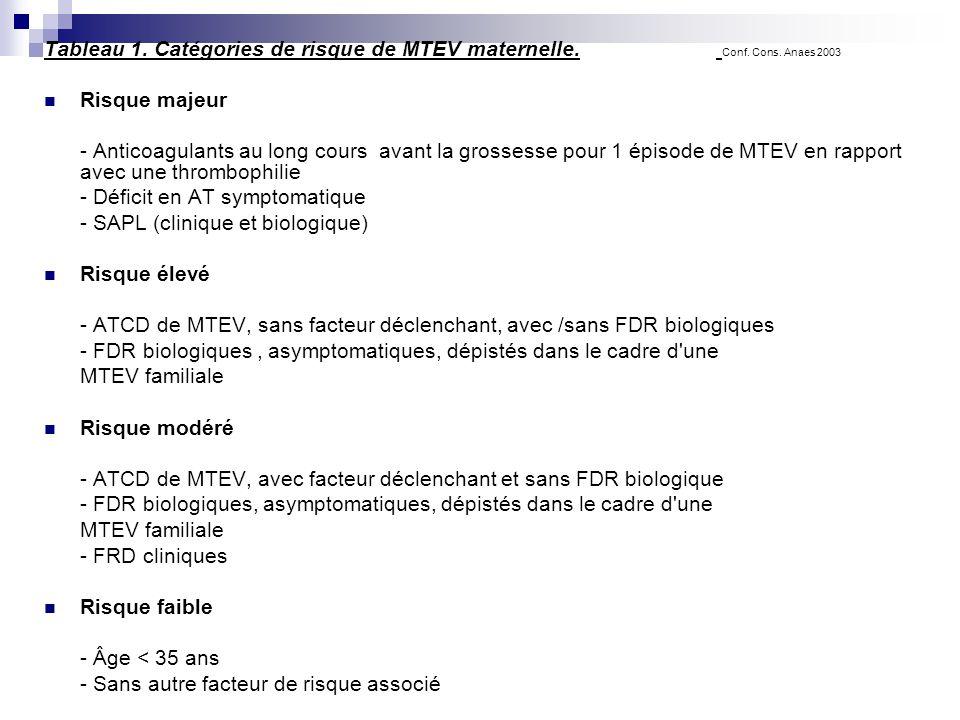 Tableau 1. Catégories de risque de MTEV maternelle. Conf. Cons