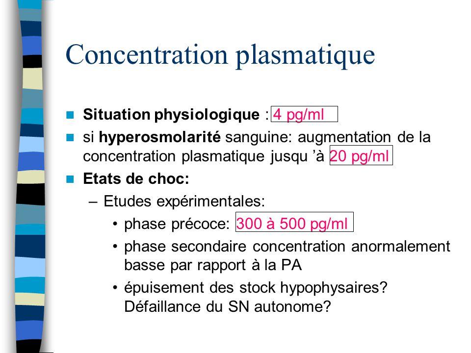 Concentration plasmatique