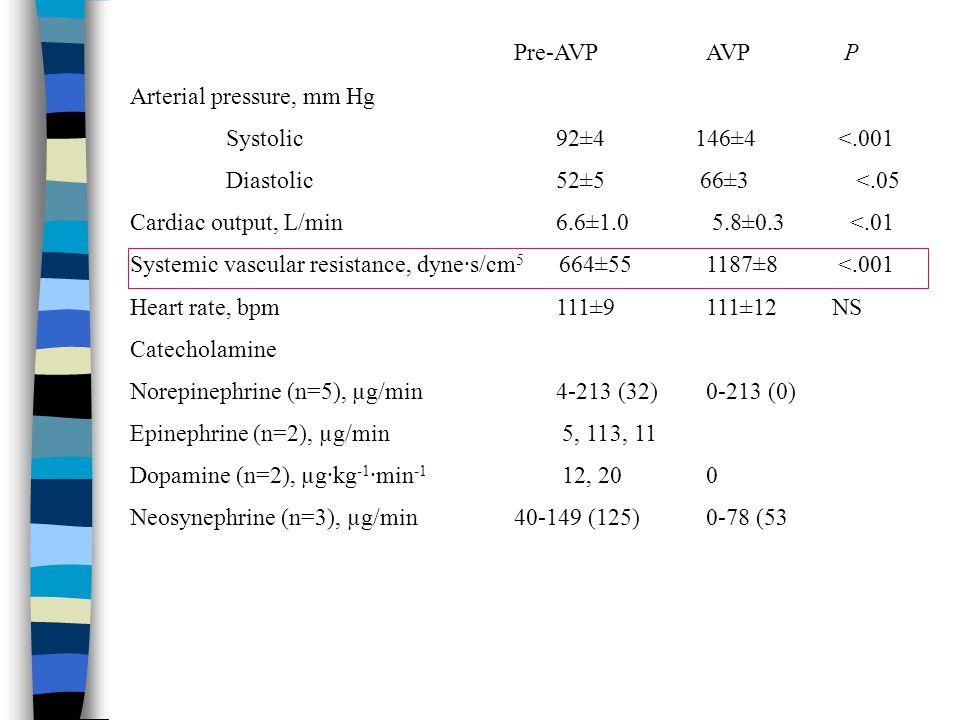 Pre-AVP AVP P Arterial pressure, mm Hg Systolic 92±4 146±4 <.001