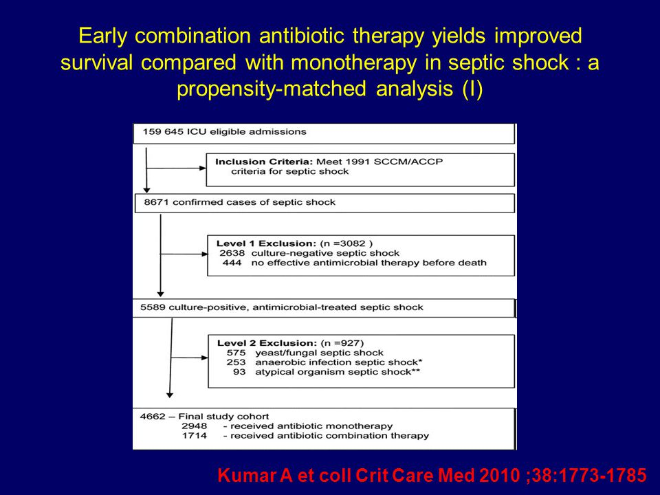 Early combination antibiotic therapy yields improved survival compared with monotherapy in septic shock : a propensity-matched analysis (I)