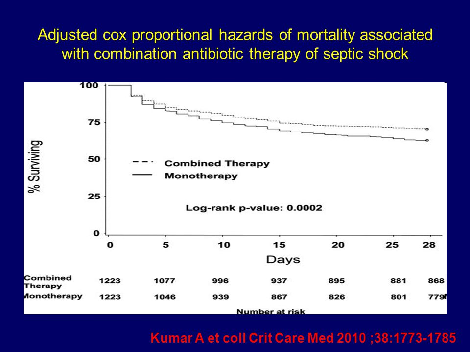 Adjusted cox proportional hazards of mortality associated with combination antibiotic therapy of septic shock
