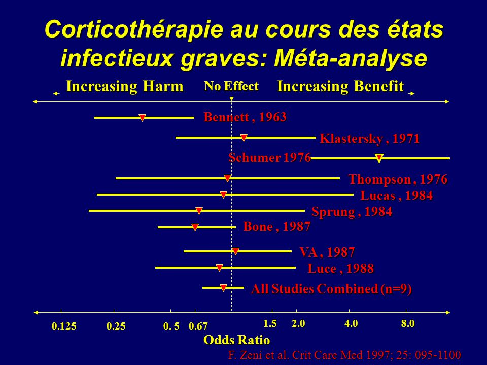 Corticothérapie au cours des états infectieux graves: Méta-analyse
