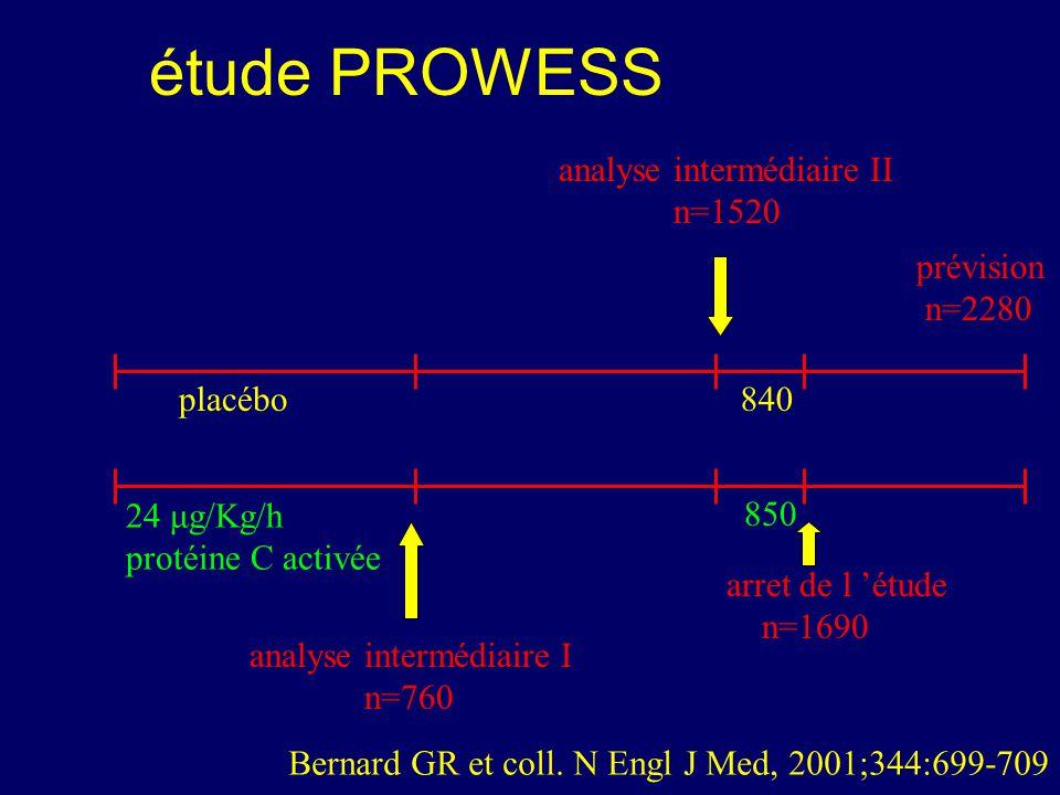 étude PROWESS analyse intermédiaire II n=1520 prévision n=2280 placébo