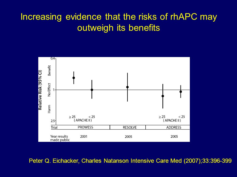 Increasing evidence that the risks of rhAPC may outweigh its benefits
