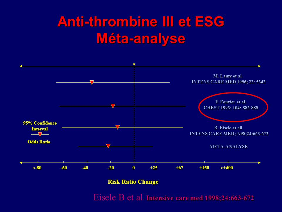 Anti-thrombine III et ESG Méta-analyse