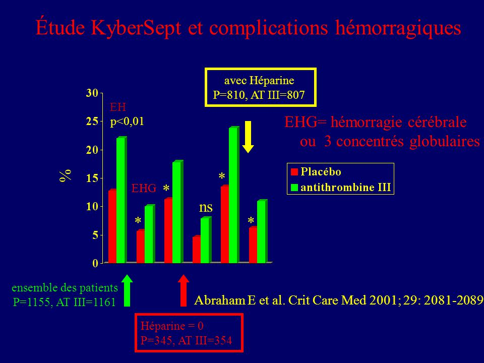 Étude KyberSept et complications hémorragiques