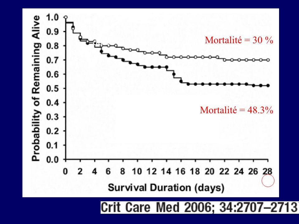 durée de séjour = 12.1 Jours Mortalité = 30 % durée de séjour= 8.9 Jours Mortalité = 48.3%
