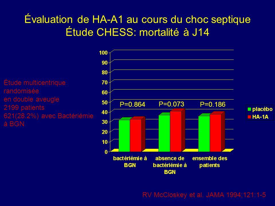 Évaluation de HA-A1 au cours du choc septique Étude CHESS: mortalité à J14