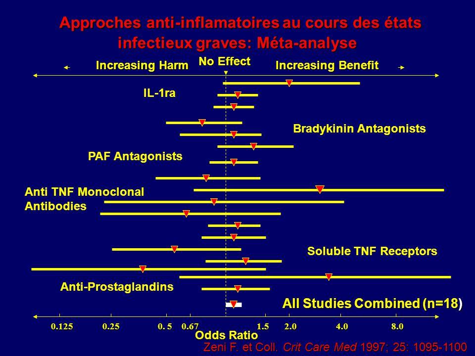 Approches anti-inflamatoires au cours des états infectieux graves: Méta-analyse