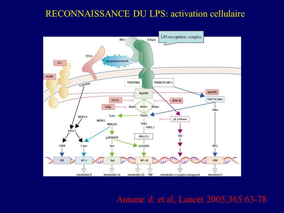 LPS-recognition complex