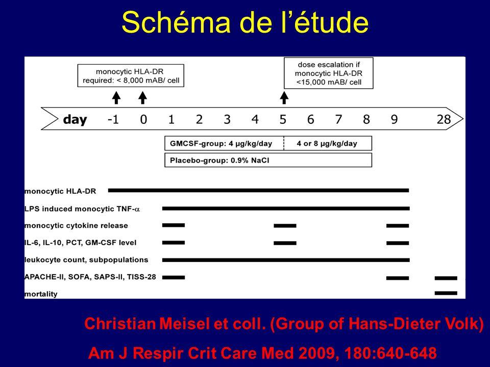 Schéma de l'étude Christian Meisel et coll.