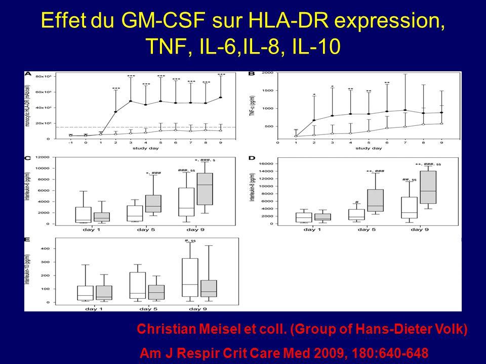 Effet du GM-CSF sur HLA-DR expression, TNF, IL-6,IL-8, IL-10